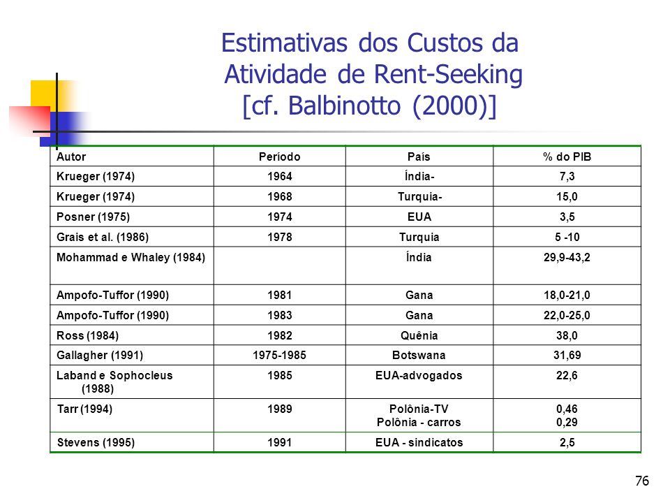 Estimativas dos Custos da Atividade de Rent-Seeking [cf